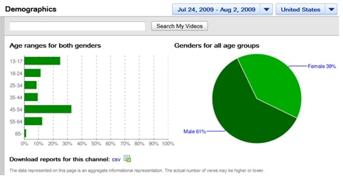 yt3-demographics1