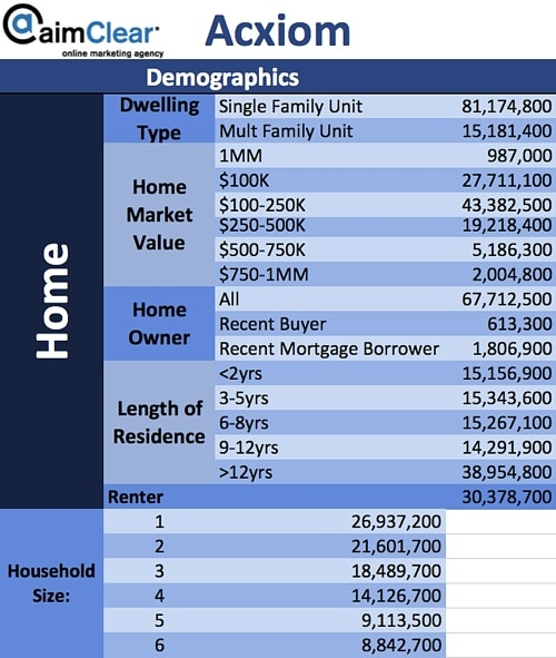 aimClear-Social-Targeting-Facebook-Partner-Categories-Acxiom-01-Demographics-Home