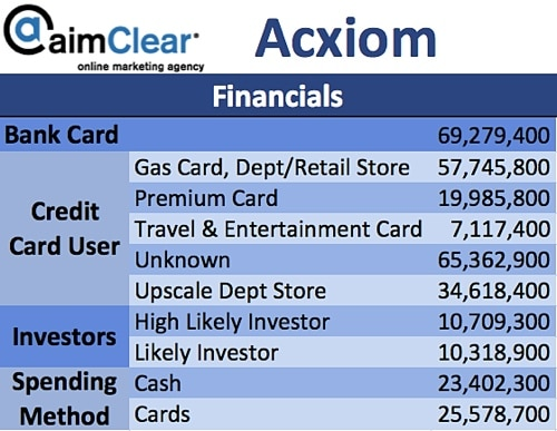 aimClear-Social-Targeting-Facebook-Partner-Categories-Acxiom-02-Financials