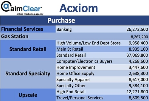 aimClear-Social-Targeting-Facebook-Partner-Categories-Acxiom-04-Purchases