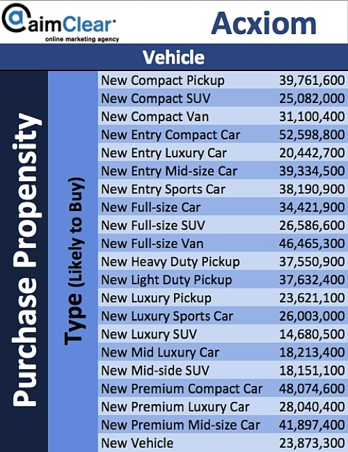aimClear-Social-Targeting-Facebook-Partner-Categories-Acxiom-06-Vehicle-Purchase-Propensity-Type-Likely-to-Buy