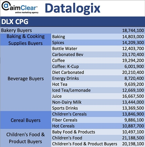 aimClear-Social-Targeting-Facebook-Partner-Categories-DataLogix-DLX-CPG-01-Bakery-Baking-Beverage-Cereal-Children-Food