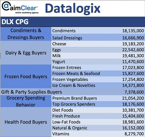 aimClear-Social-Targeting-Facebook-Partner-Categories-DataLogix-DLX-CPG-02-Condiments-Dairy-Egg-Frozen-Gift-Grocery-Health-Food-Buyers