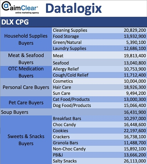 aimClear-Social-Targeting-Facebook-Partner-Categories-DataLogix-DLX-CPG-03-House-Supplies-Meat-Medication-Personal-Care-Soup-Sweets-Snacks