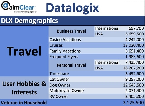 aimClear-Social-Targeting-Facebook-Partner-Categories-DataLogix-DLX-Demographics-01-Travel-Hobbiles-Veteran