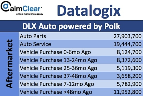 aimClear-Social-Targeting-Facebook-Partner-Categories-DataLogix-DLX-Polk-01-Aftermarket-Vehicle-Purchases