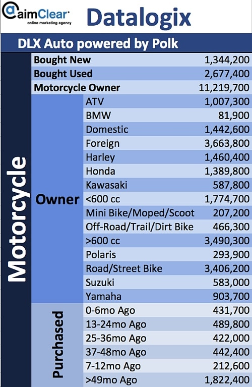 aimClear-Social-Targeting-Facebook-Partner-Categories-DataLogix-DLX-Polk-06-Motorcycle-Owners-Types