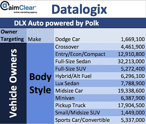 aimClear-Social-Targeting-Facebook-Partner-Categories-DataLogix-DLX-Polk-08-Owner-Targeting-Vehicle-Body-Style