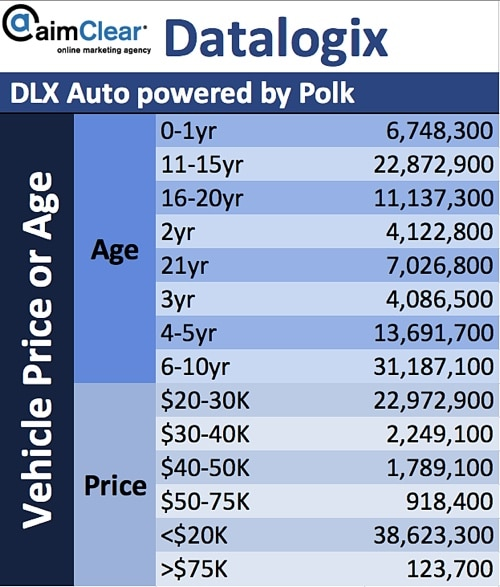 aimClear-Social-Targeting-Facebook-Partner-Categories-DataLogix-DLX-Polk-10-Target-By-Vehicle-Price-Age