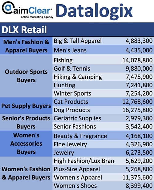 aimClear-Social-Targeting-Facebook-Partner-Categories-DataLogix-DLX-Retail-02-Mens-Womens-Fashion