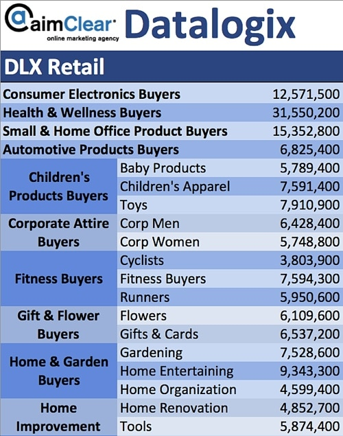 aimClear-Social-Targeting-Facebook-Partner-Categories-DataLogix-DLX-Retail-Electronics-Home-Improvement