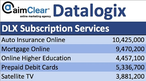 aimClear-Social-Targeting-Facebook-Partner-Categories-DataLogix-DLX-Subscription-Services