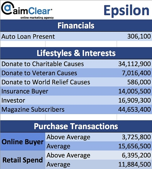 aimClear-Social-Targeting-Facebook-Partner-Categories-Epsilon-02-Financials-Lifestyle-Interests-Purchase-Transaction-History