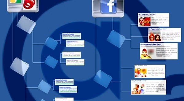 Facebook-Best-Practices-Account-Structure-Comparison