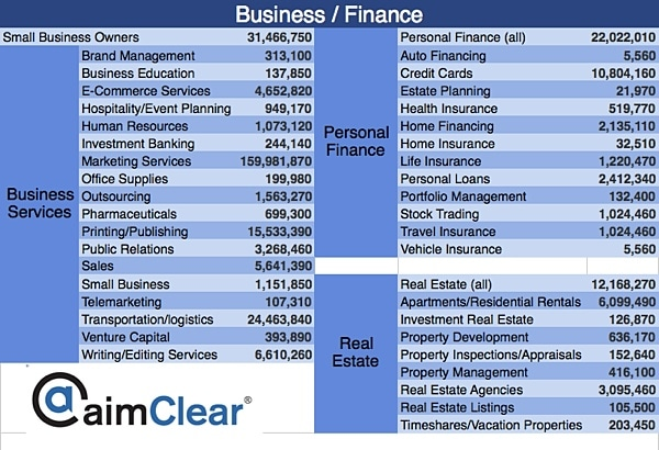 aimClear-Facebook-Category-Targeting-update-business-finance