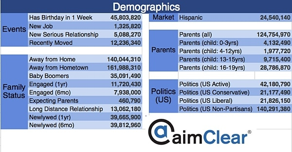 aimClear-Facebook-Category-Targeting-update-demographics
