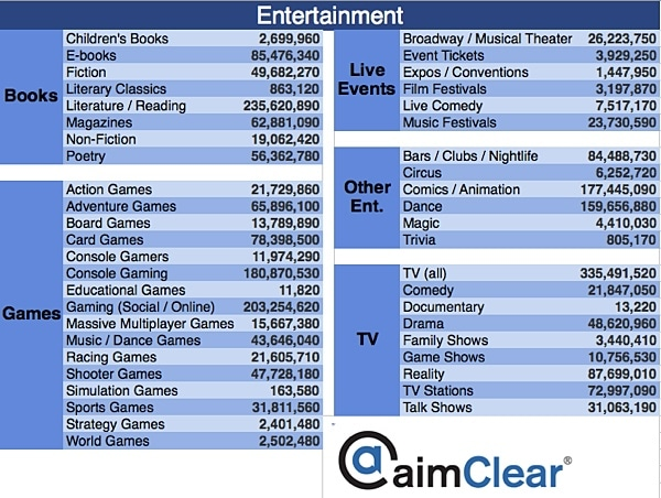 aimClear-Facebook-Category-Targeting-update-entertainment-1