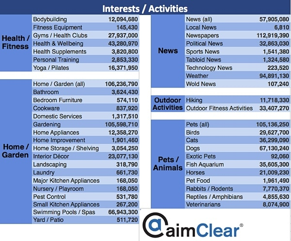 aimClear-Facebook-Category-Targeting-update-entertainment-4-health-fitness-home-garden-news-outdoor-pets