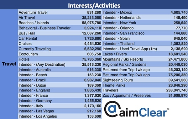 aimClear-Facebook-Category-Targeting-update-entertainment-6-travel
