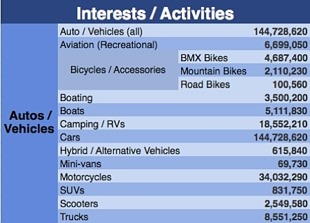 aimClear-Facebook-Category-Targeting-update-interest-activities-1-autos-vehicles