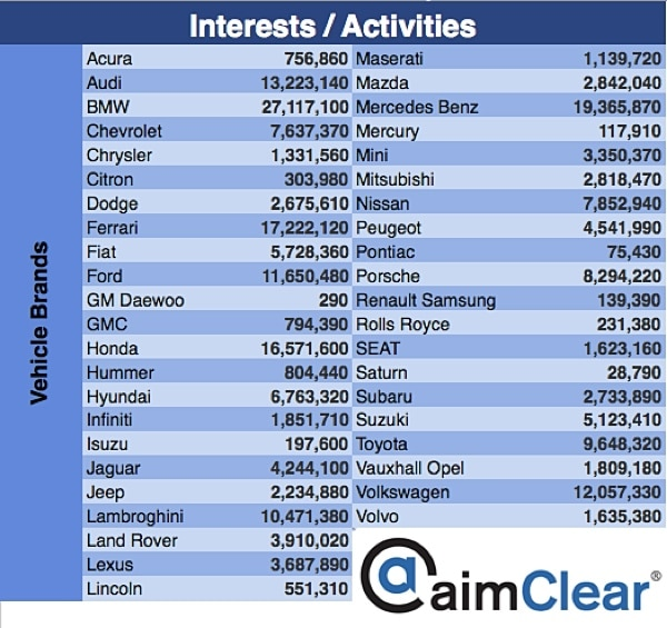 aimClear-Facebook-Category-Targeting-update-interest-activities-2-vehicle-brands
