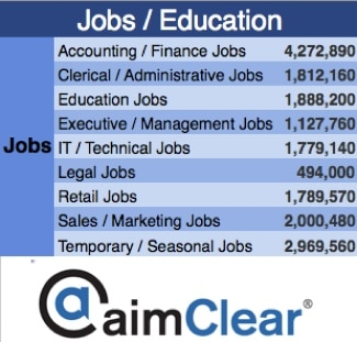 aimClear-Facebook-Category-Targeting-update-jobs-education