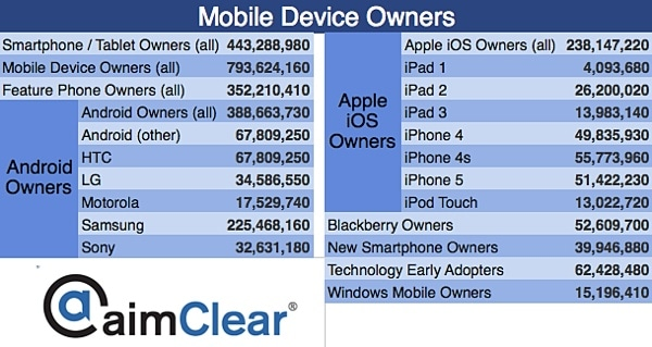 aimClear-Facebook-Category-Targeting-update-mobile-device-owners