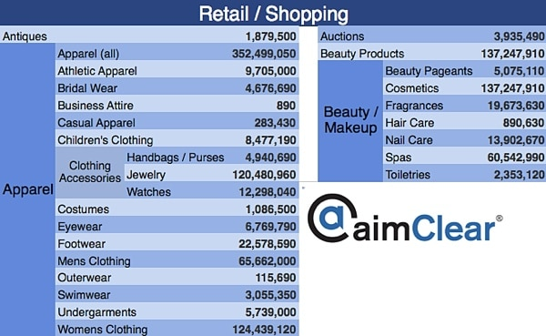 aimClear-Facebook-Category-Targeting-update-retail-shopping-1-apparel-beauty
