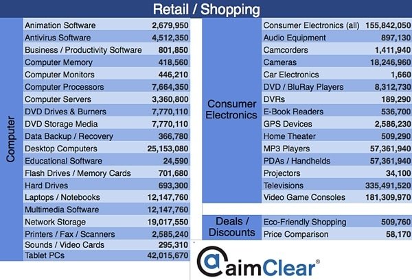 aimClear-Facebook-Category-Targeting-update-retail-shopping-2-computer-electronics