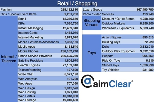 aimClear-Facebook-Category-Targeting-update-retail-shopping-3-internet-shopping-toys