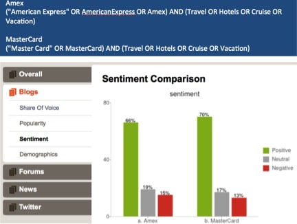 amex-overall-sentiment-comparison