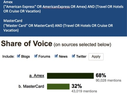 amex-share-of-voice