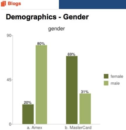 blogs-demographics-gender