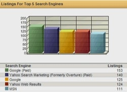 listings for top 5 search engines