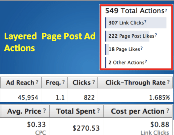 Layered Page Post Ad Actions