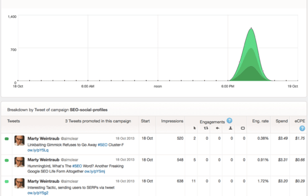Promoted Tweet Results Graph 1