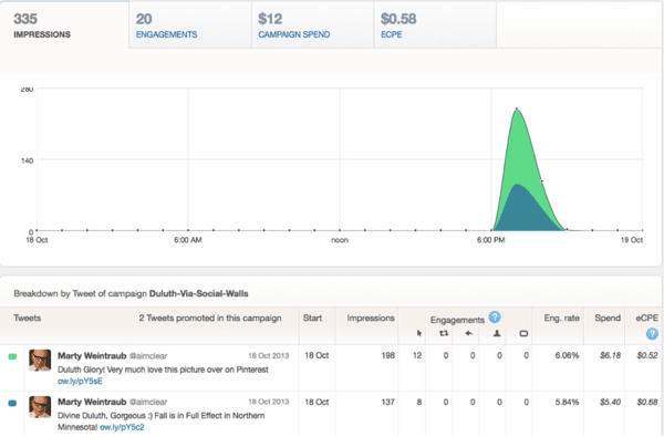 Promoted Tweet Results Graph 2