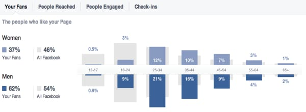 facebook-insights-people