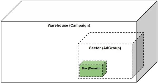 campaign-warehouse
