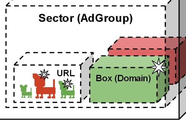 ad-group-sector