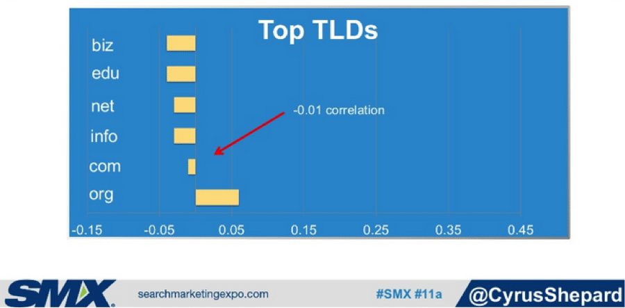 top-TLDs