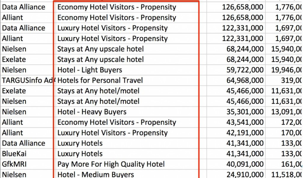 psychographic segmentation hotel Purchases often relate to lifestyles and interests in this lesson, you'll learn about psychographic segmentation in marketing and be provided some.