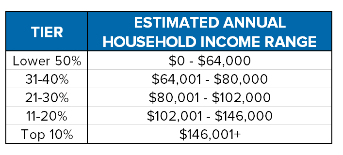 Adwords_Household_Income_Range