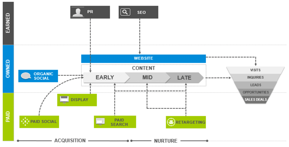 where-digital-channels-contribute-marketing-funnel