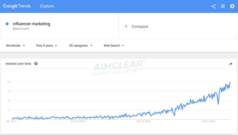 """Google Trends Line Graph Shows 2012 through 2016 increase in """"influencer marketing"""" interest as a topic with a steep incline to April 2015 to April 2016."""