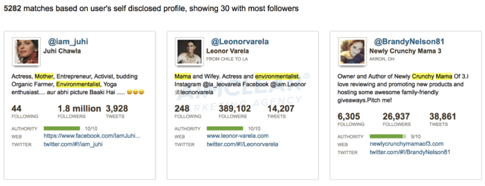 5,282 Twitter handles that have a term like mom, mother, mama; plus terms about environmentalist, crunchy, etc.