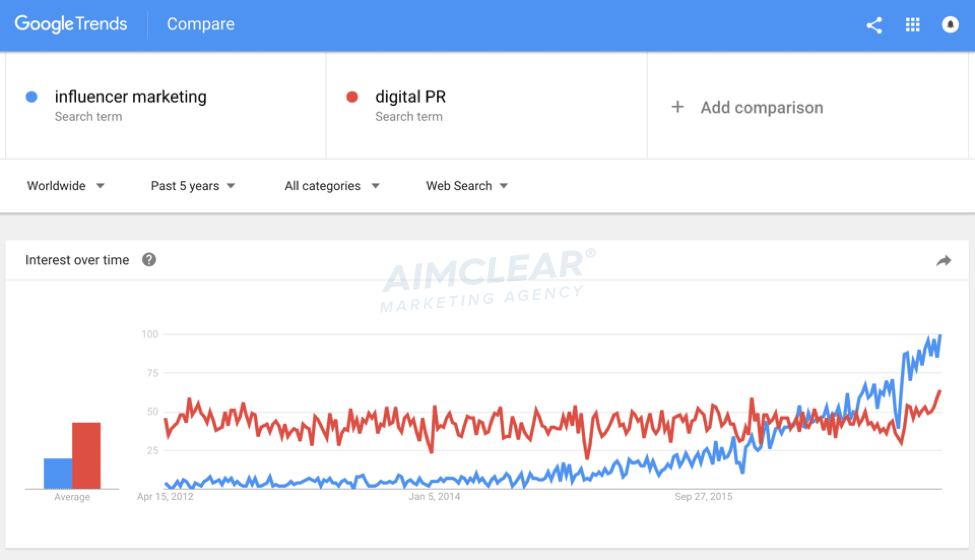 """Same graph as before but now comparing """"digital PR"""" interests. Digital PR remains steady as """"influencer marketing"""" rises above it."""