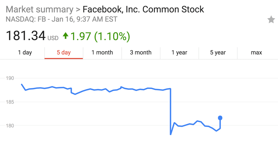FB Stock Past 5 Days