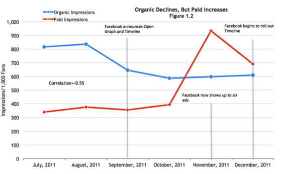 Organic Impressions Decline as Paid Increases
