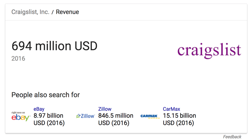 Craigslist Revenue